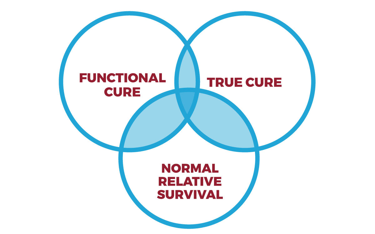 Functional cure, true cure, and normal relative survival.