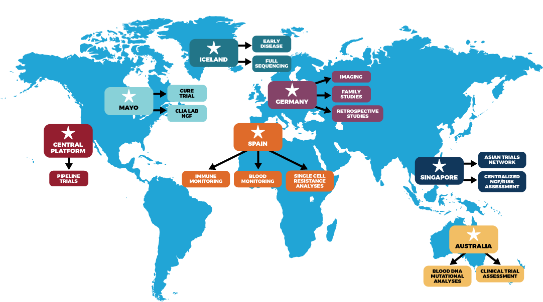 Map illustrating the global IMF myeloma research initiatives.
