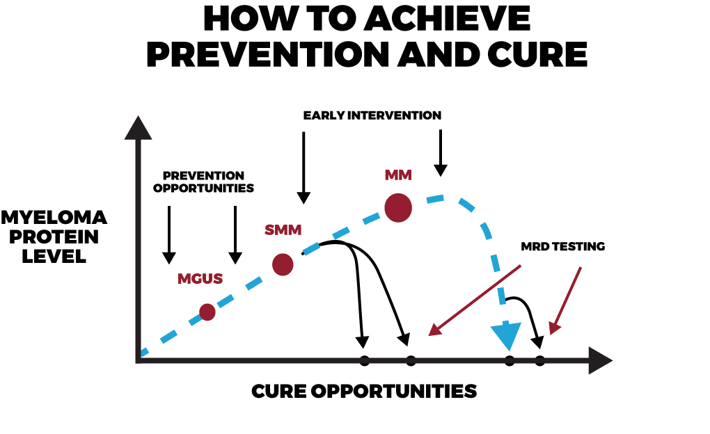 how to achieve the cure